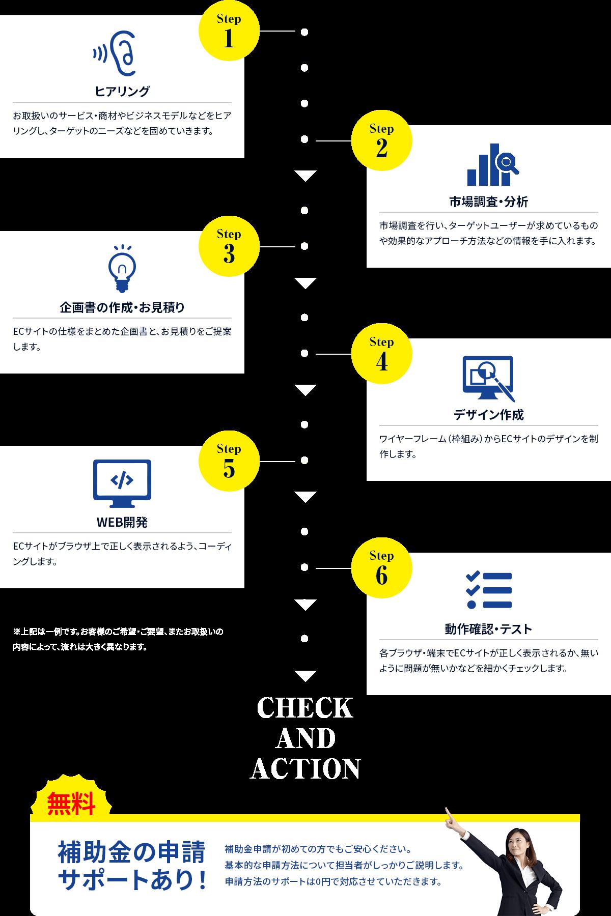 制作の流れの詳細図